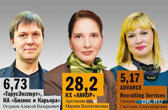 Рейтинг DK.RU: Самые успешные кадровые агентства Казани